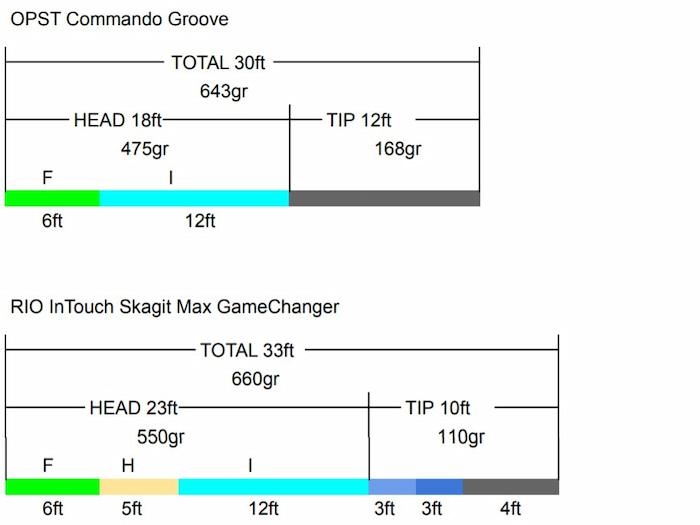 Commando Grooveと Skagit Max GameChanger
